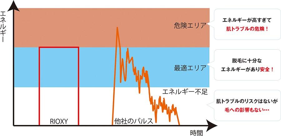 NPLの光の熱量エネルギーの波形